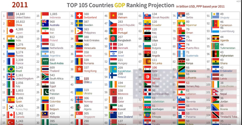 Expected GDP by country 2010 to 2100